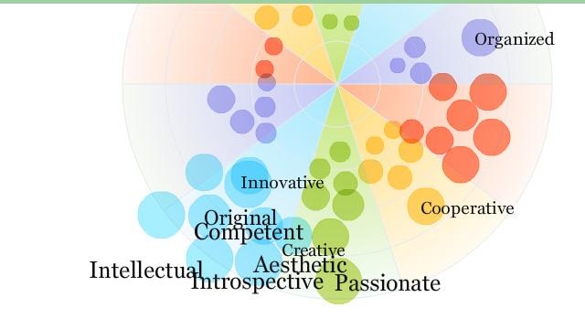 Top 10 personality traits: passionate, introspective, aesthetic...